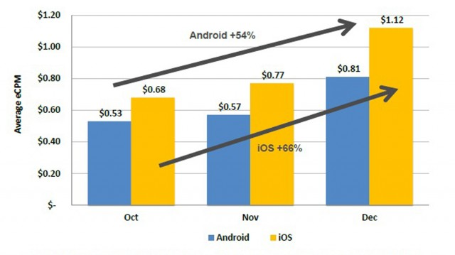 Mobile Advertising Prices - iOS and Android