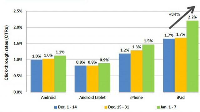 iOS and Android advertising expenses
