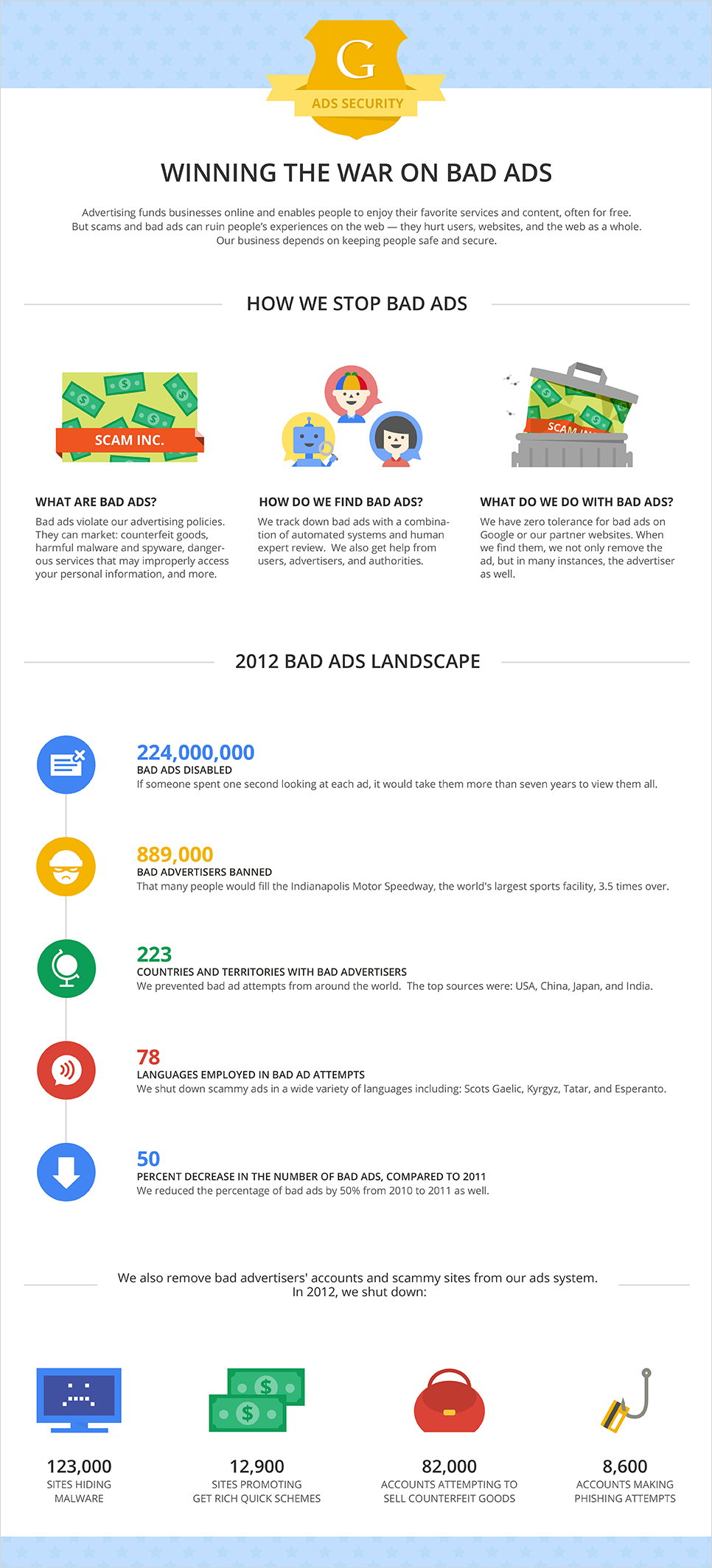 How Google is Winning the War on Bad Ads - Infographic