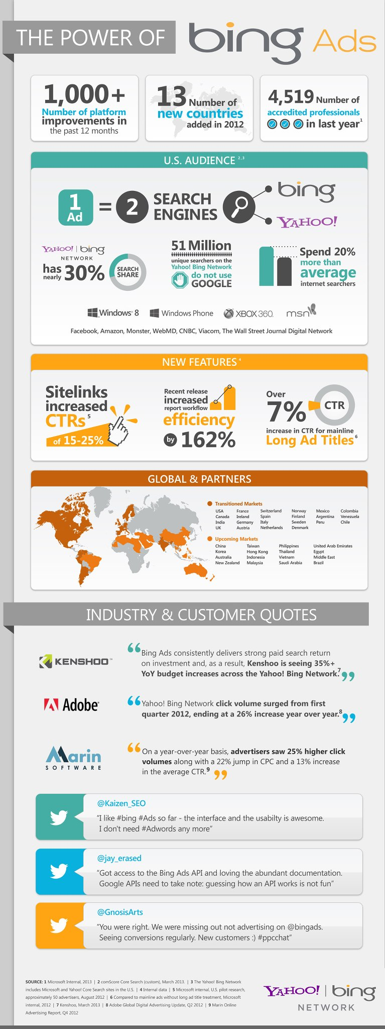 The power of Bng Ads Infographic - OnlineAds.lt