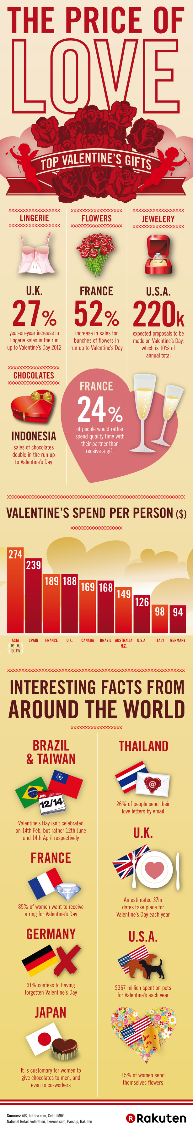 Valentines Day in Numbers 2013 - Infographic - OnlineAds.lt