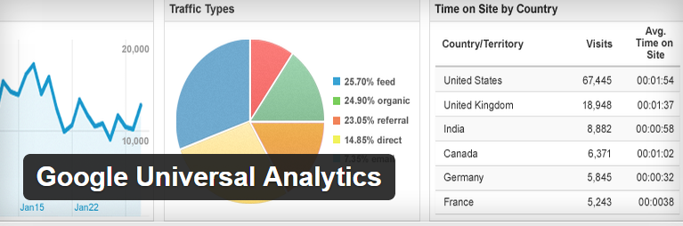 Google Universal Analytics wordpress